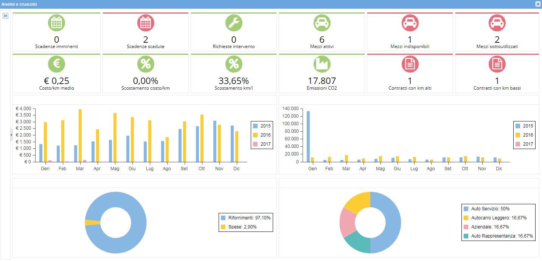 dashboard analisi flotte MAP